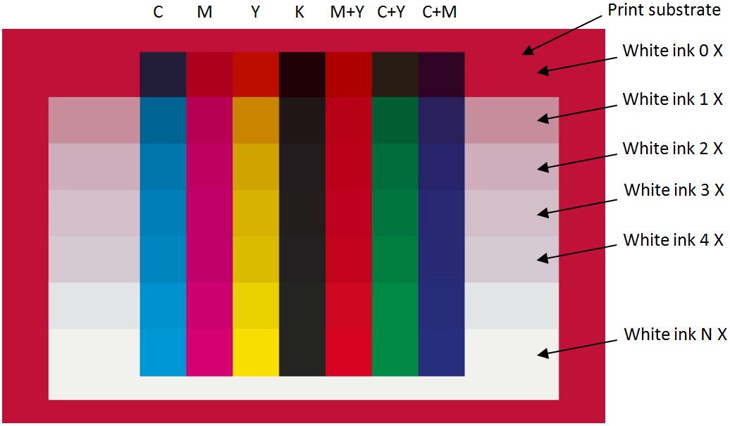 CMYK + RGB colors when printing on red substrate with different numbers of white ink layers